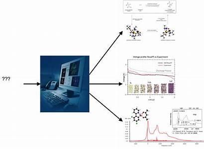 Chemistry Computational Software Modeling Algorithms Cpu Materials