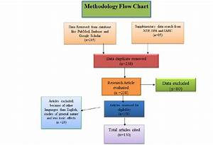 Flow Diagram Of Included Studies  The Flow Chart Depicts