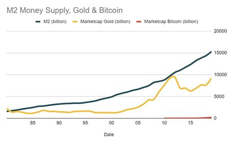 According to the price difference between mark price and last traded contract price the premium varies. Bitcoin the future of money   Holon Global Investments