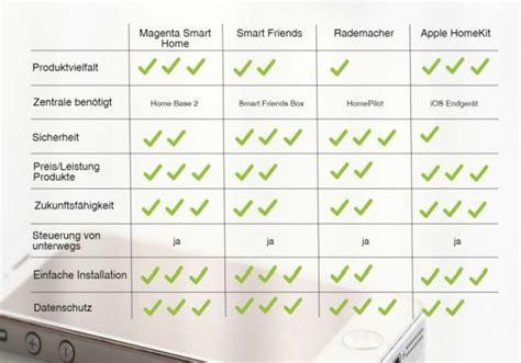Smart Home Vergleich by Herausragende Smart Home Systeme Vergleich Bez 252 Glich