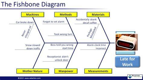 effect ishikawa diagram fishbone diagram