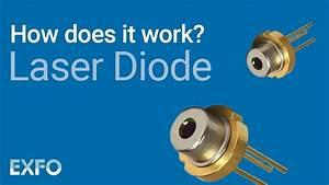 Laser Diode - Exfo Animated Glossary Of Fiber Optics