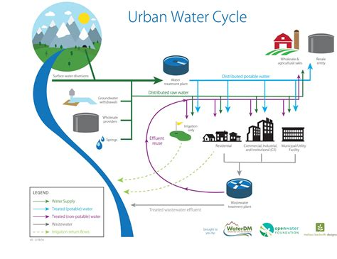 diagram of the water cycle pdf images how to guide and