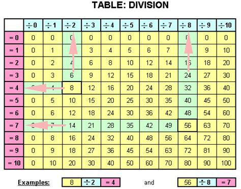 division table  homework