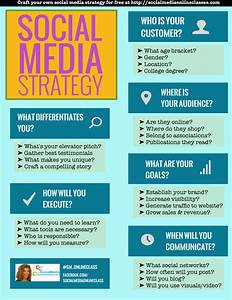 Social Media Strategy Template  Develop Your Social Media Strategy In 60 Seconds