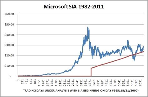microsoft stock price history reevaluating ahead of earnings microsoft is a buy on any