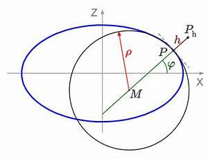 Schwerebeschleunigung Berechnen : zentrifugal und gravitationsbeschleunigung in einem flugzeug ~ Themetempest.com Abrechnung