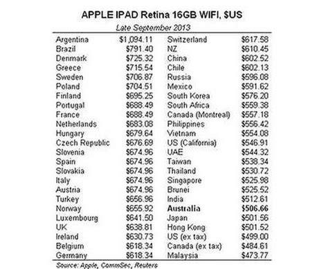 apple ipad prijsvergelijk