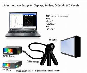Display Measurement Systems