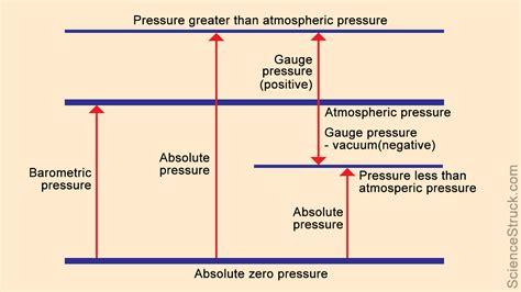 What Is Vacuum Pressure by Absolute Pressure Vs Pressure A Definitive Comparison