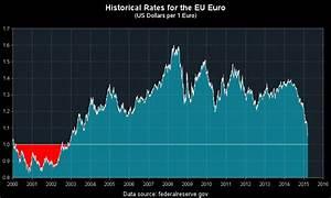 Euro Vs Dollar Exchange Rate An Historic Event Sas