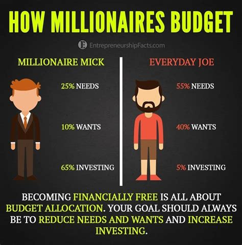 Pin by Blue Mojo Media on Success Tips   Money management ...