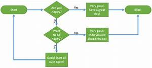 Getting Started With Flowcharts