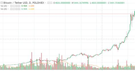 Check the bitcoin technical analysis and forecasts. The best Bitcoin trading plan for newbies - BestRate