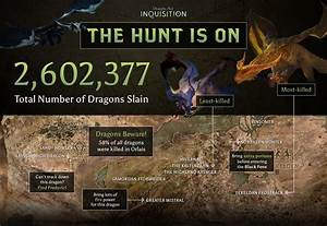 Dragon Age Inquisition Players Have Killed 26 Million