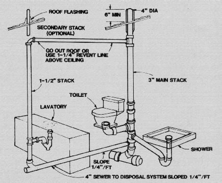 residential plumbing code requirements id 142 operating and maintaining the home septic system