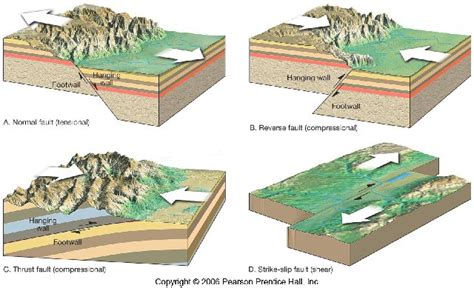 thegeosphere / Plate Tectonics Final Map Project