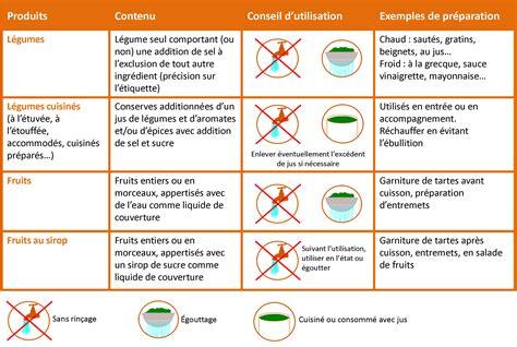 protocole nettoyage bureau fiche technique cuisine collective 28 images