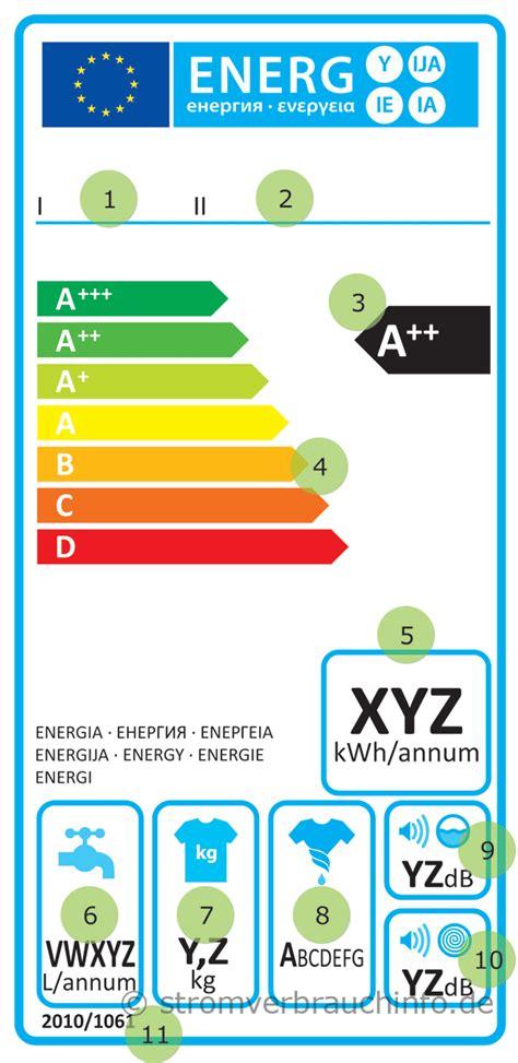 tipps zum kauf einer energieeffizienten waschmaschine