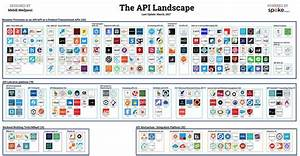 What Are Web Apis  U2013 Hacker Noon