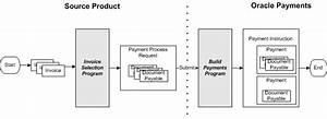 Oracle Payments Implementation Guide
