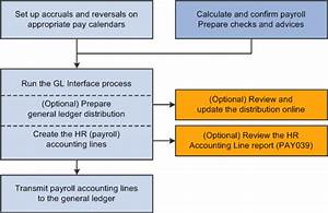Preparing And Transferring Payroll Data To General Ledger