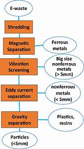 Process Flow Diagram Of Shredding And Separation Process