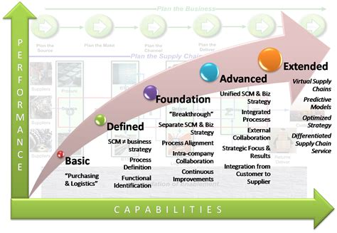 Levels Barriers To Supply Chain Integration A