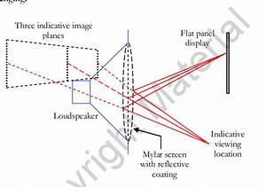The General Principle Of Operation Of The Varifocal Mirror