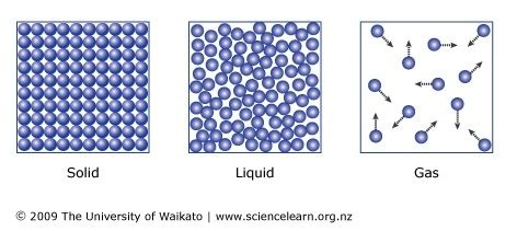 states of matter science learning hub