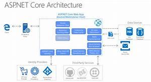 Common Web Application Architectures