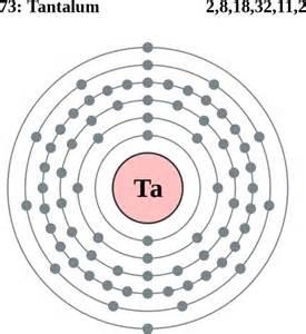 Tantalum Atom