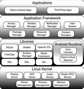 An Overview Of The Kindle Fire Android Architecture