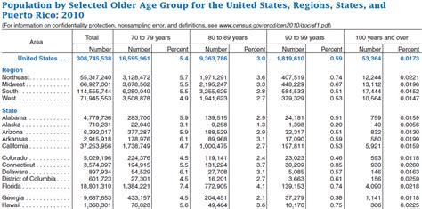 census bureau usa united states census bureau hawaii and island