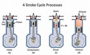 What Is The Difference Between Four Stroke And Two Stroke