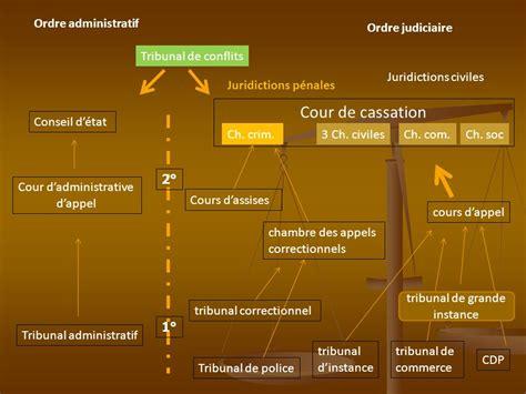 chambre des appels correctionnels les principes généraux du système judiciaire ppt