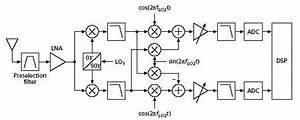 Wireless Receiver Architectures  U2013 Analog  Rf Intgckts