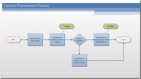 sharepoint workflow templates sharepoint workflow authoring in visio premium 2010 part 1 visio insights