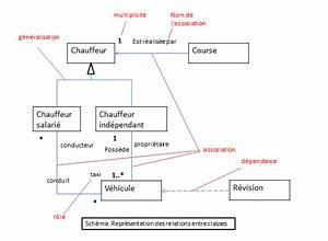 Mod U00e9lisation Uml  Le Diagramme De Classes  U2014 Wikiversit U00e9