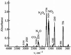 Ir Spectrum Of The Gas