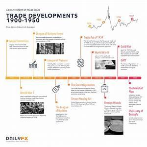 Dow Jones Chart 2008 To Present Us China Trade War A Brief History Of Trade Wars 1900