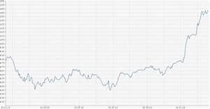 Kgv Berechnen Aktien : kurs gewinn verh ltnis berechnung ~ Themetempest.com Abrechnung
