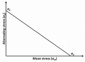 Haigh Constant Life Diagram  Also Known As  U0026quot Goodman