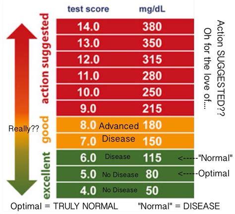 pin  diabetes information