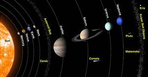 All Planets and Dwarf Planets - Pics about space