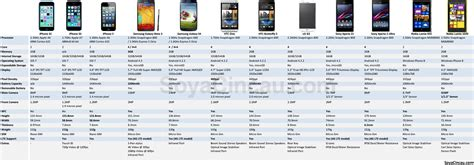 compare iphone 5c and 5s iphone 5s and 5c comparison table klse malaysia
