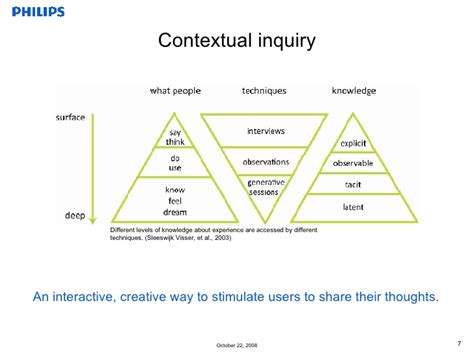 Different Levels Of by Contextual Inquiry Different Levels Of