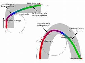 Trajectoire Automobile : le freinage d gressif qu est ce que c est ~ Gottalentnigeria.com Avis de Voitures