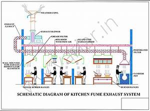 17 Best Images About Kitchen Exhaust Systems On Pinterest