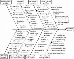 Fishbone Diagram Showing Exception Types And Exemplars  The First
